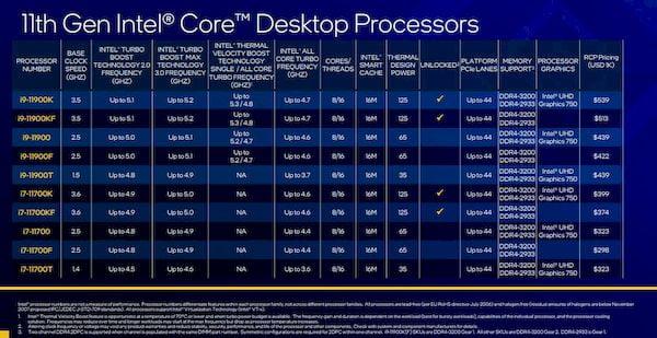 11ª geração da Intel chegaram com melhorias no desempenho da CPU