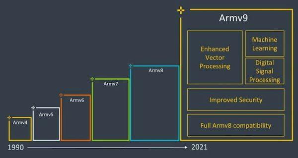 ARM apresentou arquitetura v9 com foco em segurança, IA e desempenho de última geração