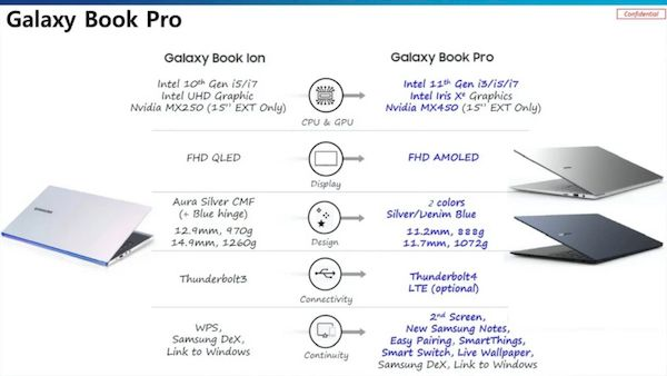 Confira os detalhes dos futuros Samsung Galaxy Book Pro e Pro 360