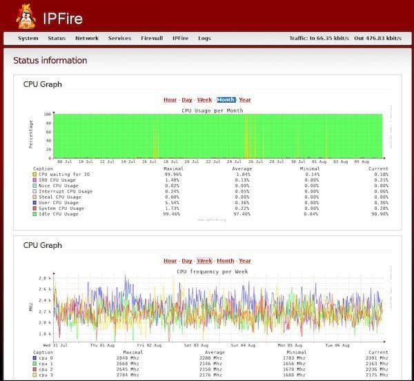 IPFire 2.25 Core 154 lançado com melhorias na resolução de DNS e suporte ao cliente WPA3