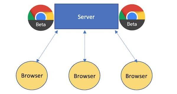 Chrome 91 Beta traz WebTransport experimental e WebAssembly SIMD por padrão