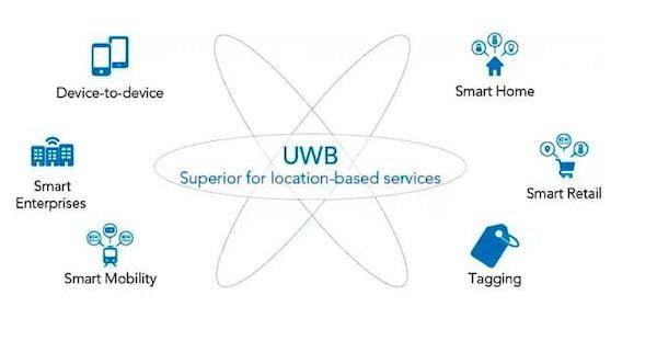Google Pixel 6 oferecerá suporte a conexões Ultrawideband (UWB)