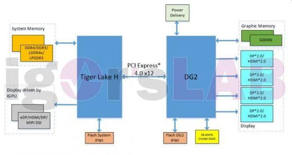 Gráficos Intel DG2 estão chegando aos laptops ainda este ano