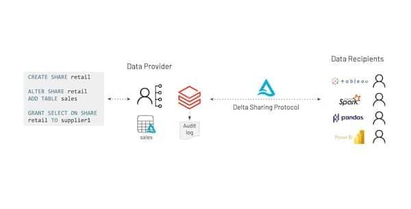 Delta Sharing, protocolo aberto para compartilhar dados com segurança