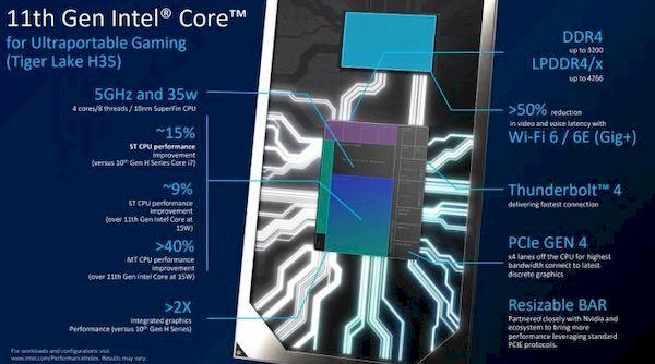 Intel lançou silenciosamente dois novos processadores Tiger Lake-H35