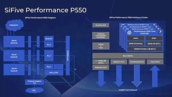 SiFive Performance P550, o processador RISC-V mais poderoso até hoje