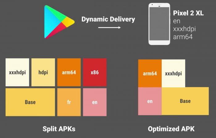 App Bundles complicará o sideload de alguns aplicativos Android