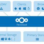 Nextcloud Hub 22 lançado com fluxos de trabalho de aprovação, assinatura integrada de PDF e muito mais