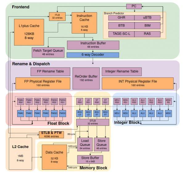 Processador XiangShan RISC-V pode até desafiar o ARM Cortex-A76